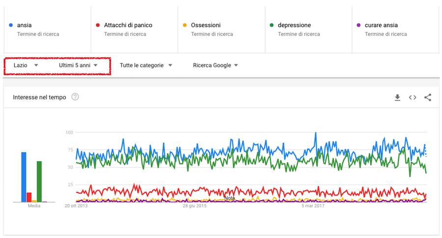 google trends psicologo