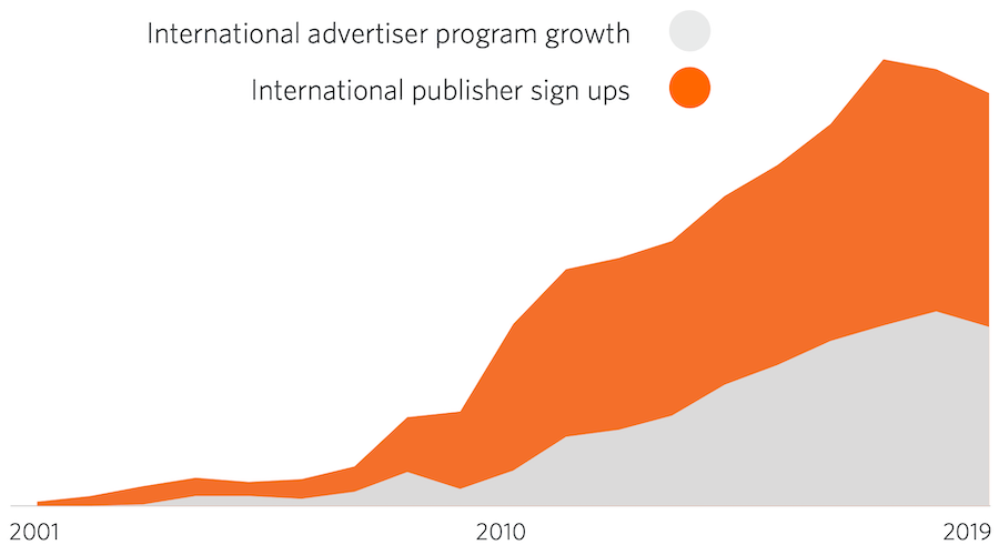 statistiche globali per l'affiliazione suddivisa per publisher e advertiser