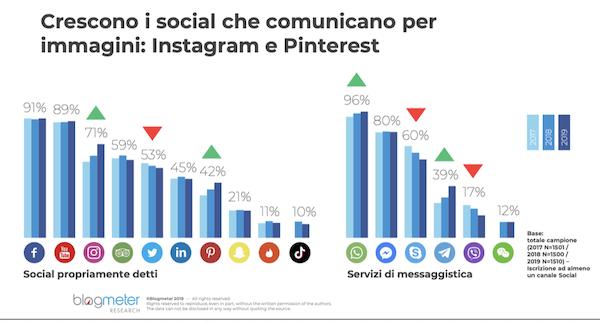 Utilizzo social media in Italia