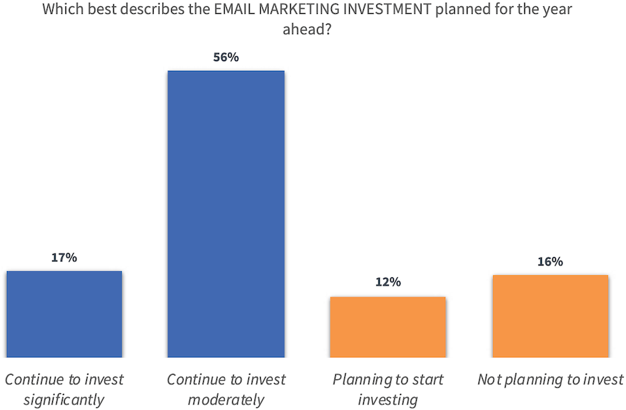 investimenti-email-marketing