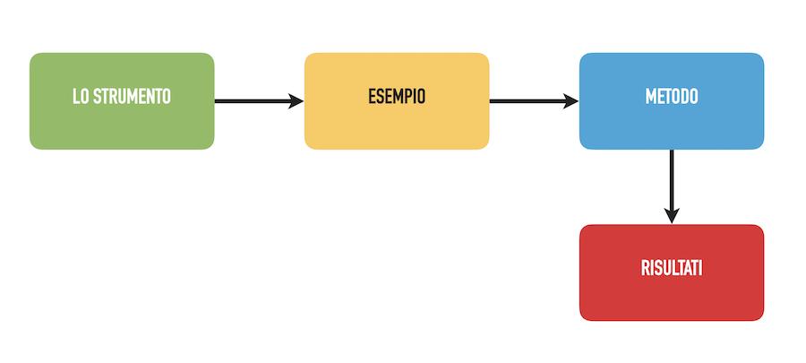 struttura dell'ebook sulla comunicazione digitale
