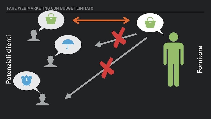 Allineare le caratteristiche del mio prodotto con le esigenze dei clienti