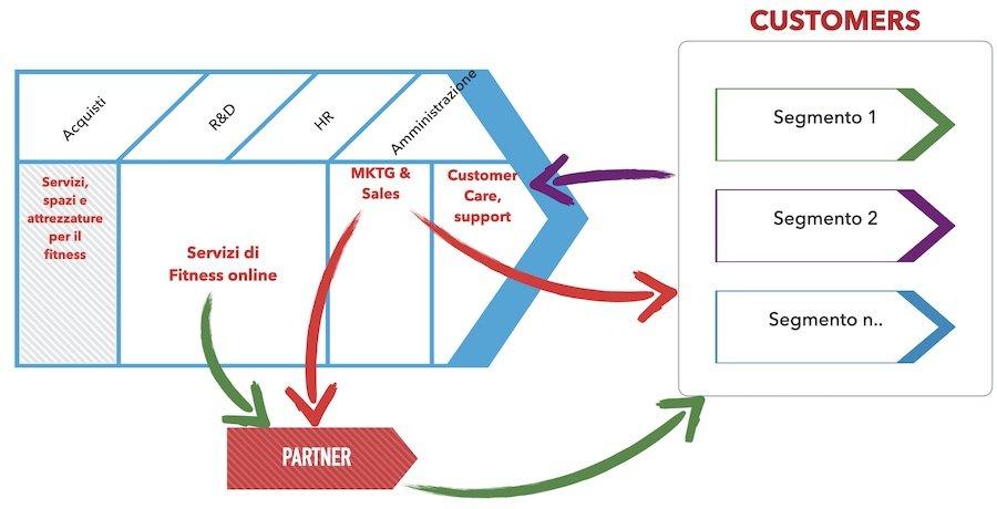 Modificare e innovare il proprio business model