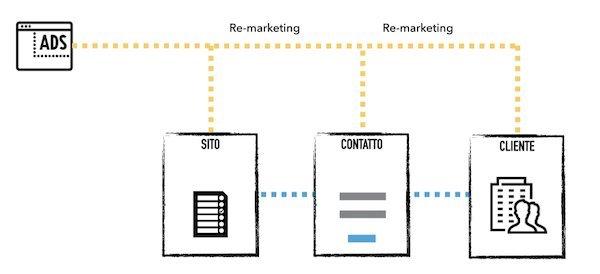 fake funnel: fare pubblicità è attrarre traffico verso il proprio sito non equivale ad avere un funnel di acquisizione clienti