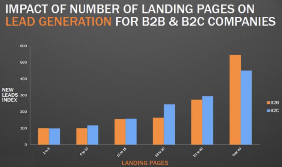 la lead generation se perseguita utilizzando correttamente le landing page è in grado di realizzare risultati ancora maggiori nel b2b rispetto al b2c