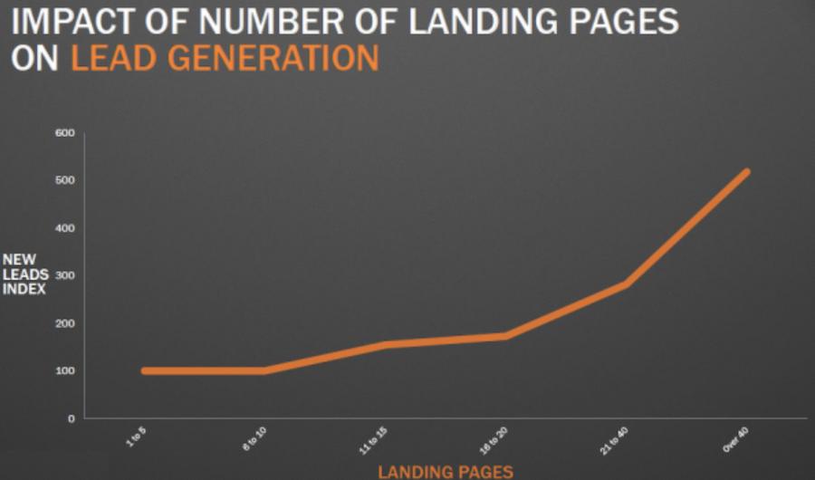 Rapporto tra numero di landing page e conversioni di lead