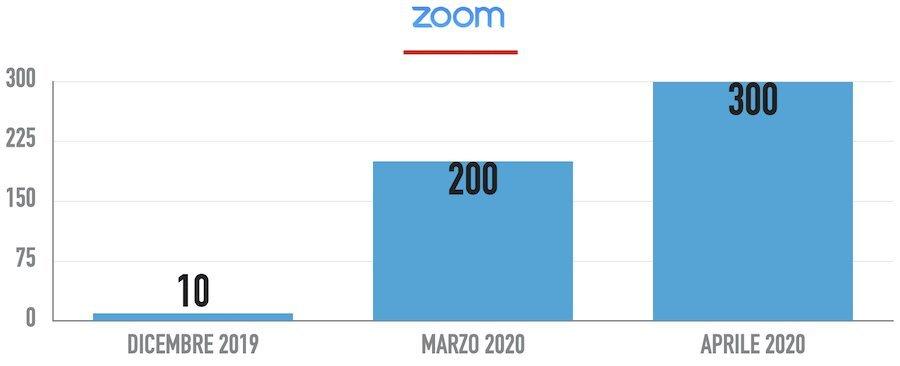 Come è cresciuto l'utilizzo di zoom in funzione dell'emergenza pandemica del 2020
