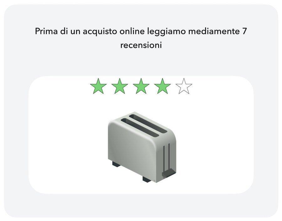 Mediamente un'acquisto online viene effettuato dopo aver letto 7 recensioni del prodotto
