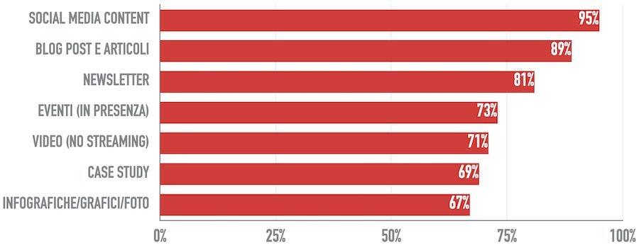 Strumenti di content marketing maggiormente utilizzati negli stati uniti