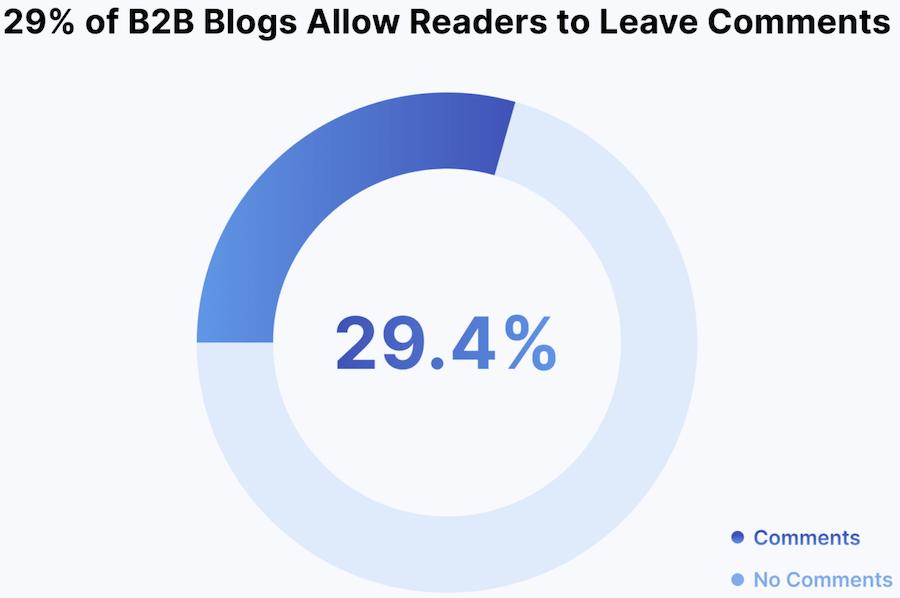 29% dei clog aziendali nel b2b consentono di lasciare un commento