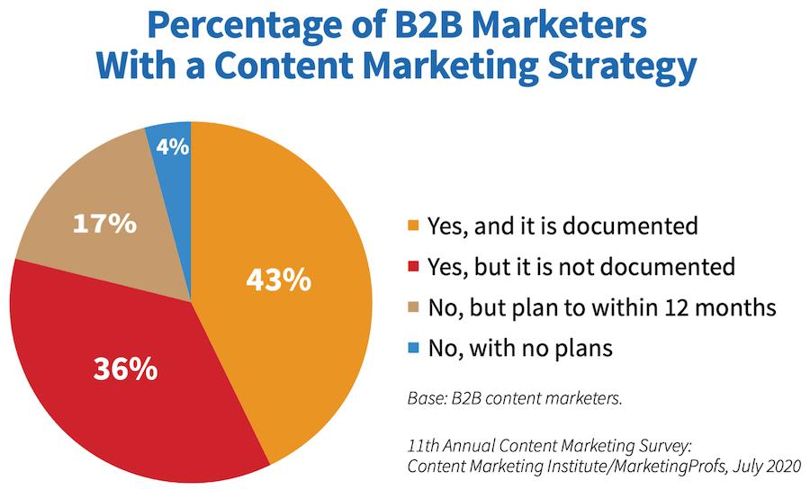 Aziende B2B che utilizzano in modo strutturato una content strategy per fare lead generation