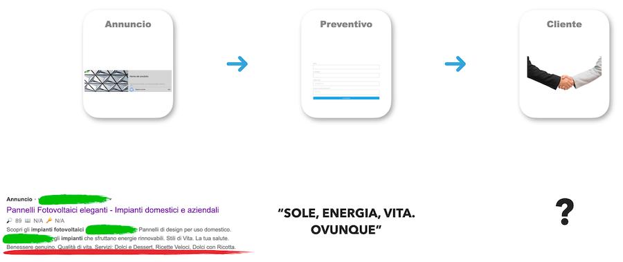 esempio advertising