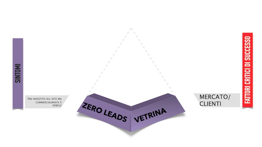 Il primo livello evolutivo è rappresentato dal sito vetrina che abitualmente non fornisce benefici in termini di lead generation