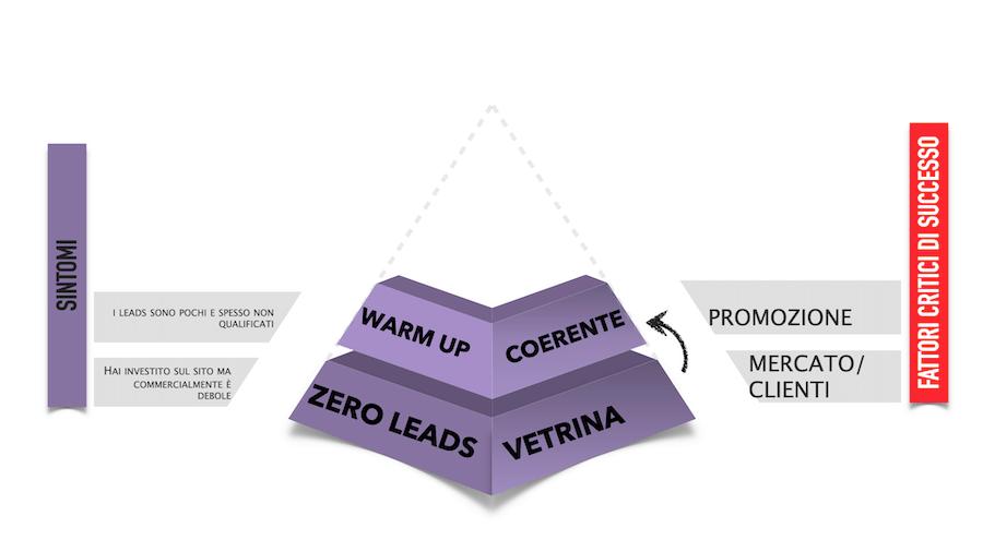 Allineare la propria comunicazione e il messaggio commerciale con la propria audience e con i reali bisogni è il primo passo fondamentale per accedere al secondo livello della piramide della lead generation