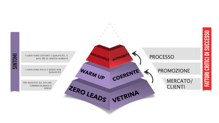Quando il messaggio commerciale è coerente e l'audience a cui ci si rivolge è quella giusta allora anche l'organizzazione interna deve essere orientata e focalizzata al raggiungimento degli obiettivi commerciali