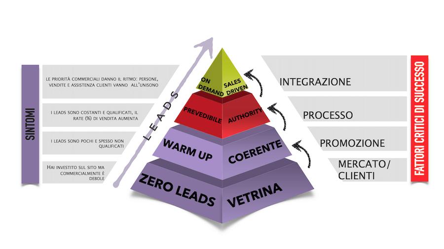 Al vertice della piramide troviamo una piena corrispondenza tra investimenti sostenuti e risultati commerciali. Ogni area aziendale è ordinata e organizzata in funzione degli obiettivi commerciali