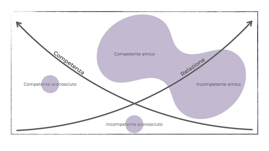 Le relazioni persoali spesso conducono alla scelta di fornitori che rischiano di essere scelti non per le loro competenze. Questo può generare situazioni complicate e a risultati di business incerti