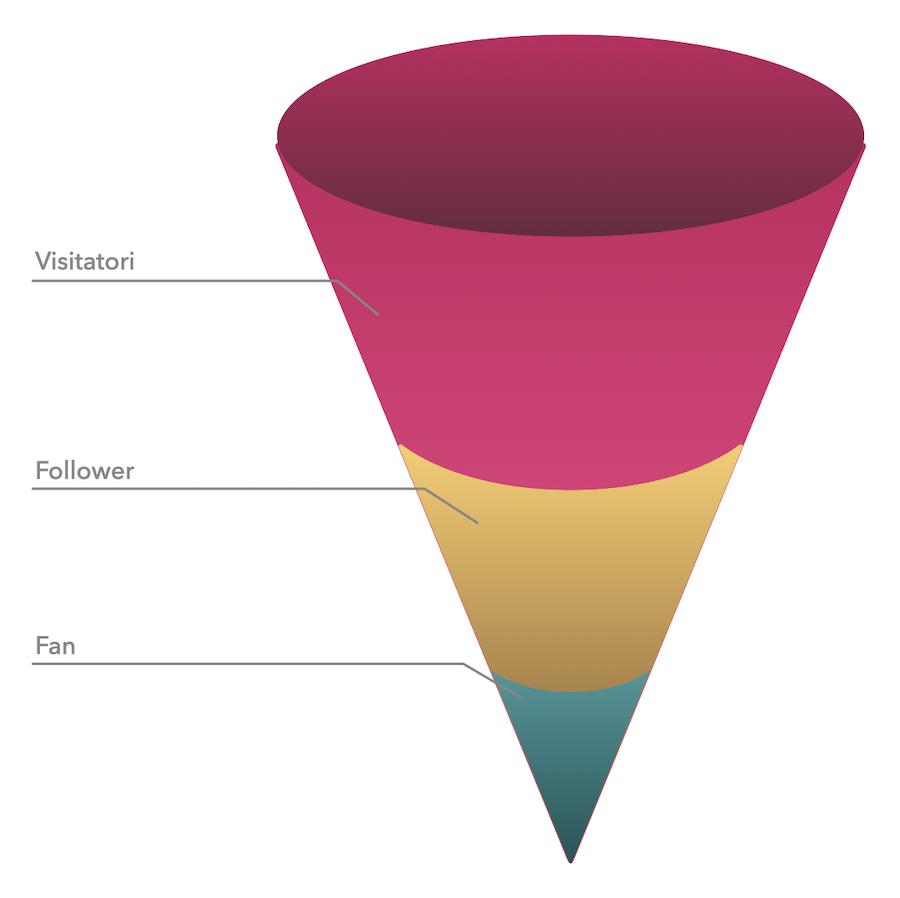 Visitatori, follower e fan rappresentano i tre step da seguire per la costruzione di un'audience che possa essere realmente significativa per il tuo business