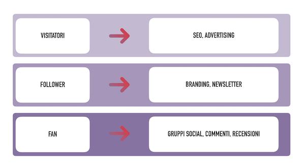 Ogni fase nella costruzione di un'audience ha caratteristiche differenti e richiede attività differenti per svilupparsi e prosperare